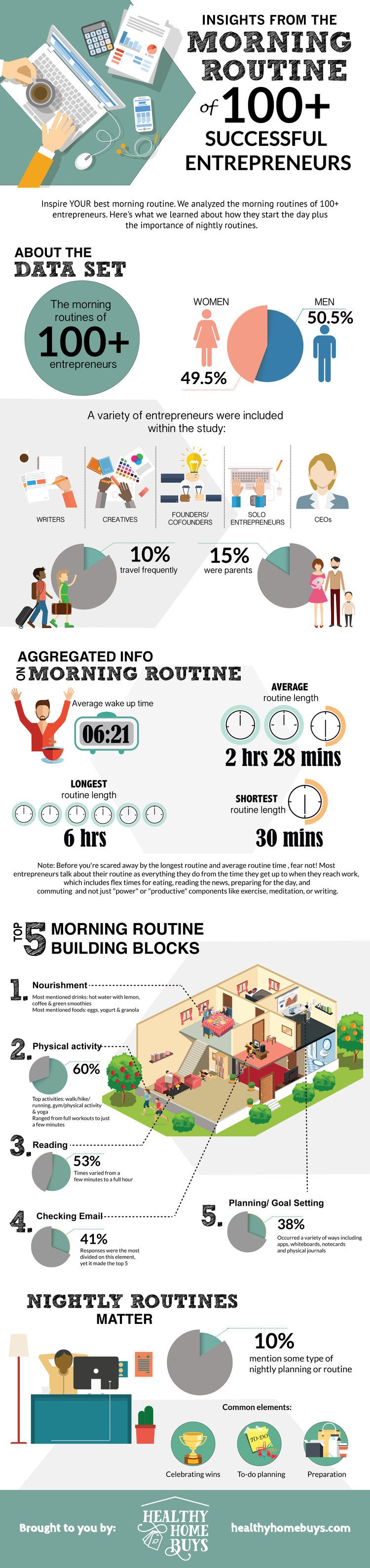 Morning Routine Infographic