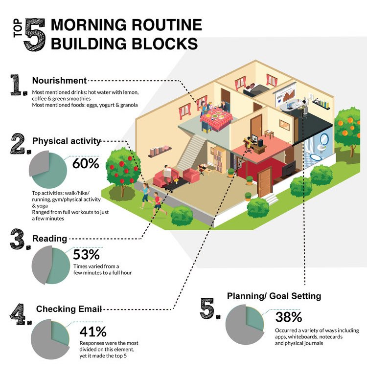 The Top 5 Morning Routine Building Blocks